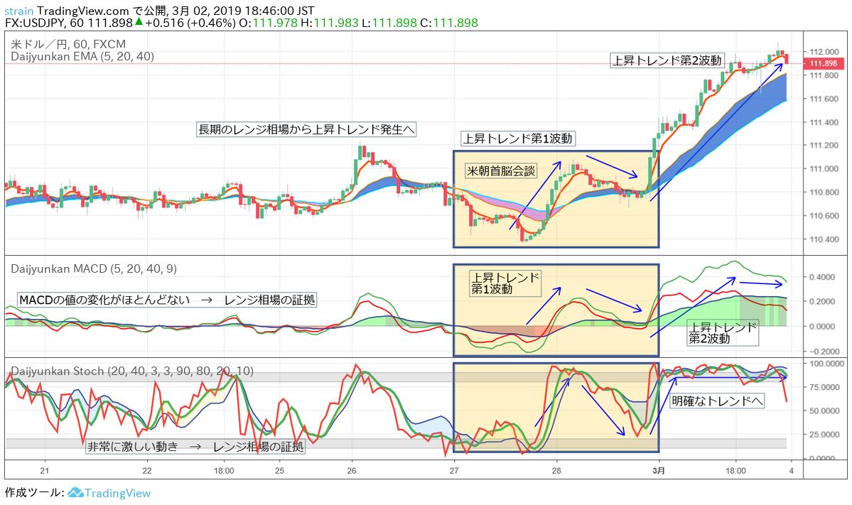 米朝首脳会談ドル円1時間足