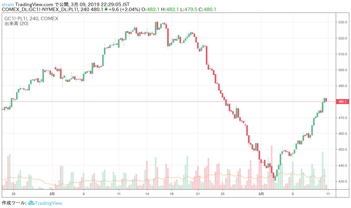 金と白金の価格差チャート('さや取り)
