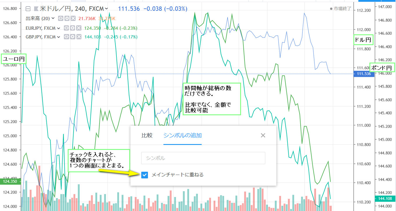 TradingViewの比較チャートのシンボルの追加の使い方