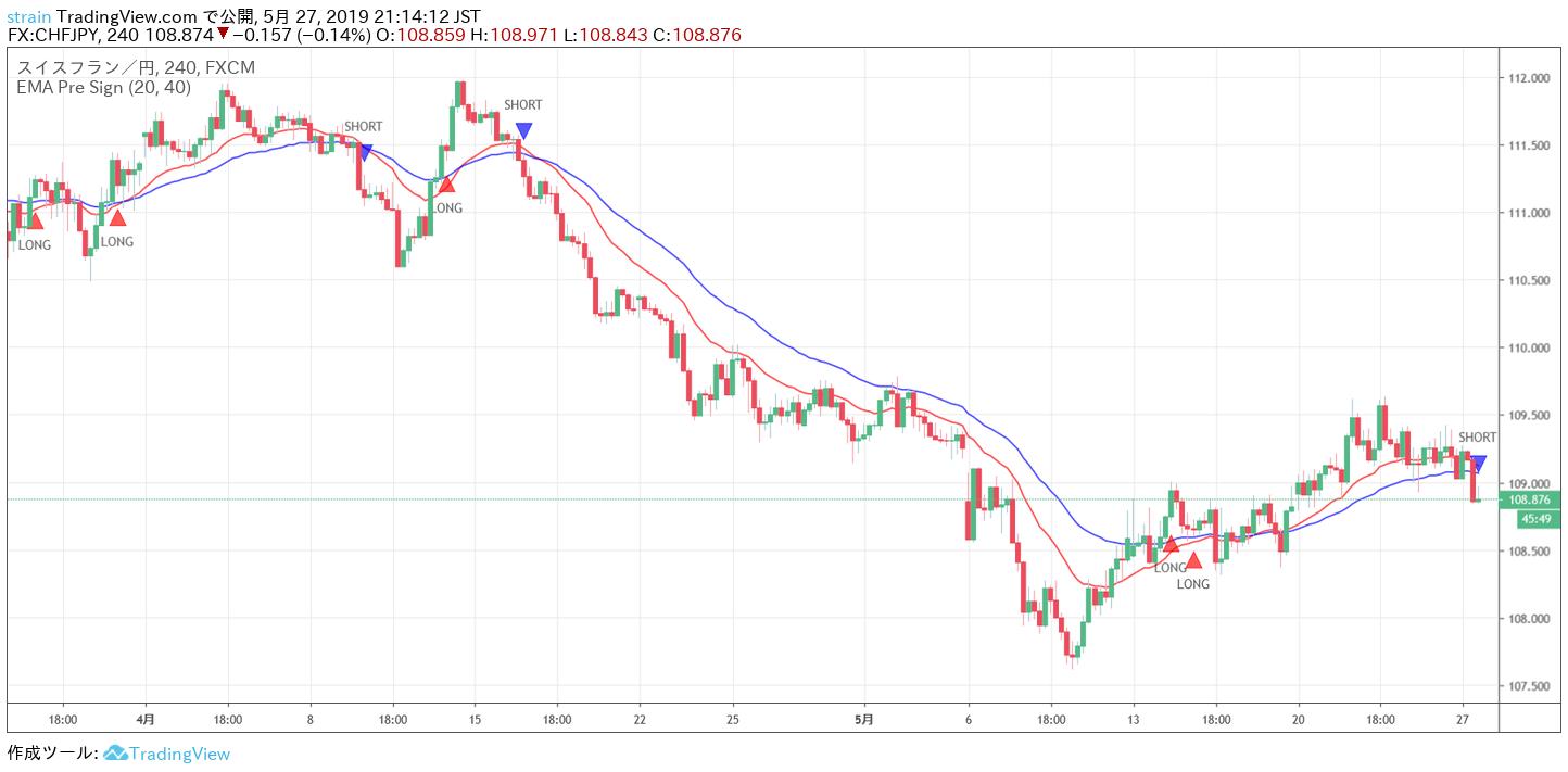 TradingViewのインジケーターのEMA Pre Signをチャート上に表示した様子