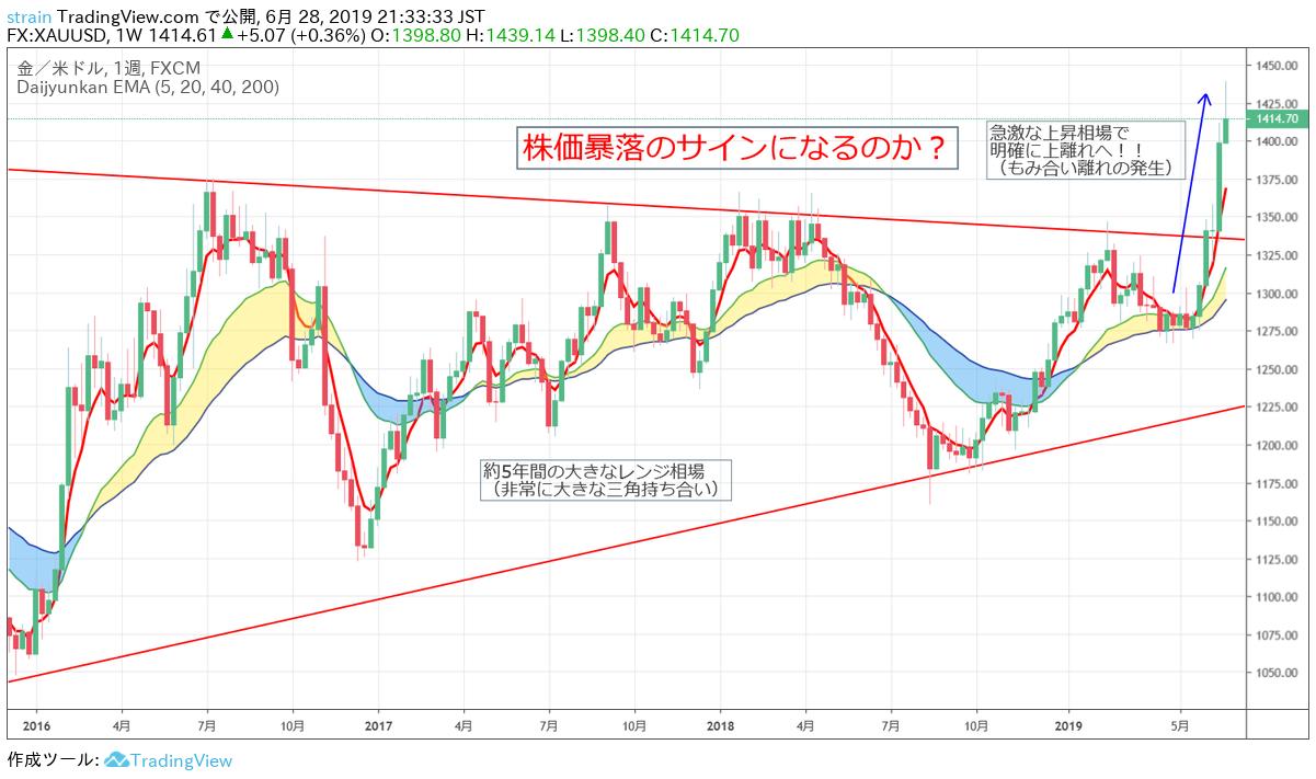 金の価格が三角持ち合いを上昇