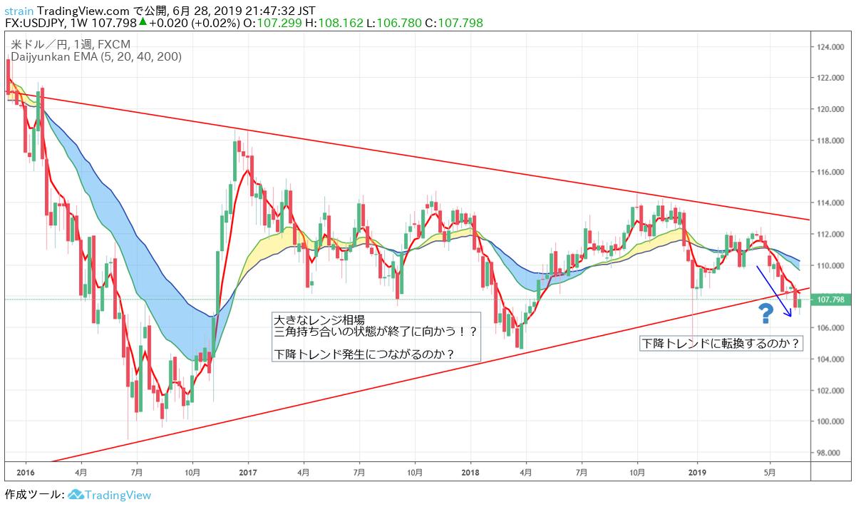 金の暴騰の位置におけるドル円の減少