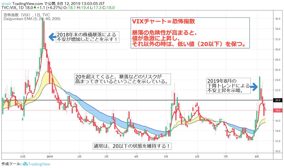 VIXチャートの例と見方と分析方法の基準