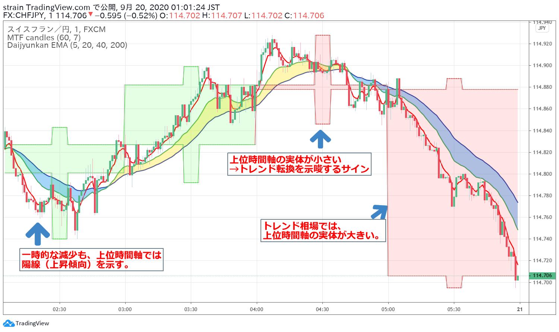 TradingViewで上位時間軸のローソク足を表示してマルチタイムフレーム分析をする例