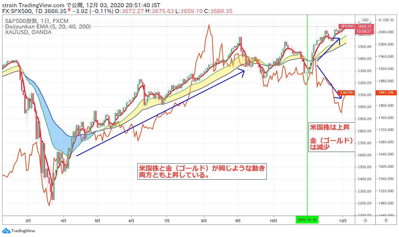 米国株とゴールドの動きが逆相関の通常に戻る