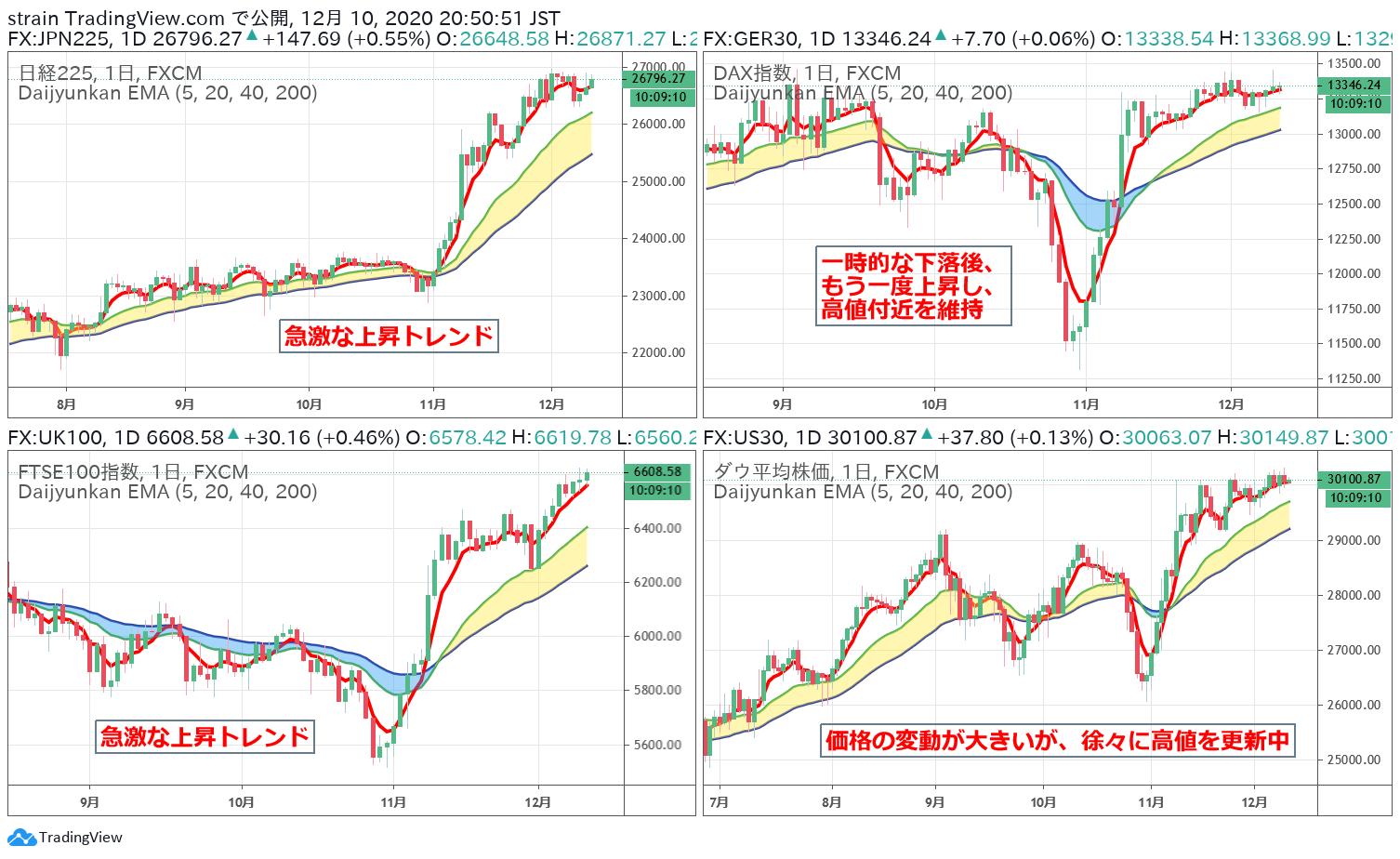 世界の株価の株高状況分析2020年