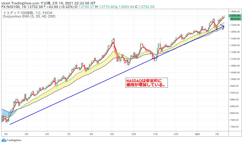 NASDAQ100の長期的なトレンドの流れ2021年2月