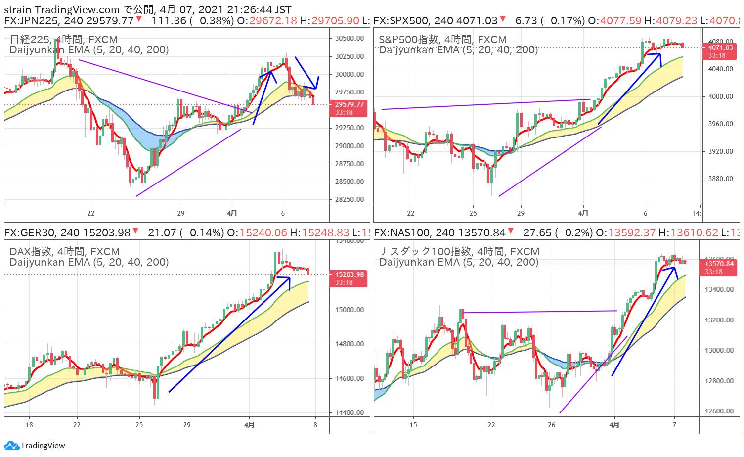 日本株が下落!移動平均線がサポートラインになるのか?
