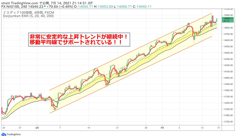 NASDAQ100の安定上昇傾向
