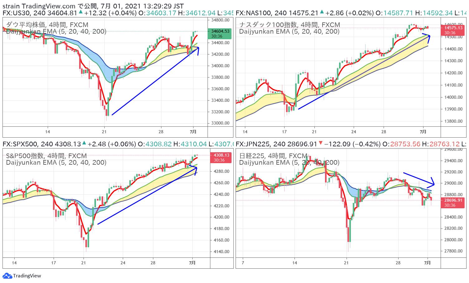 2021年6月末の米国株の動き