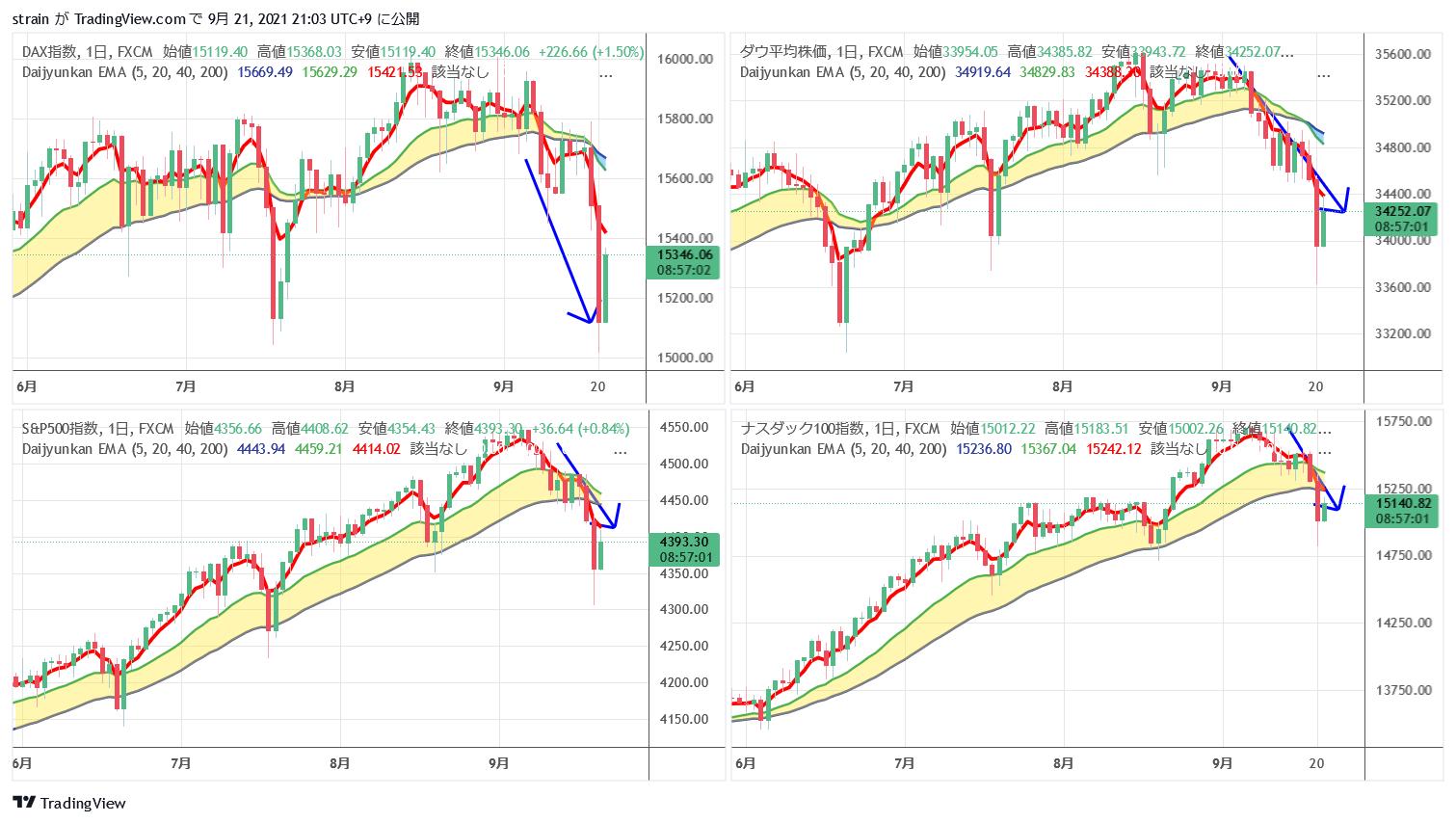 世界の株式相場の下降傾向発生のサインか